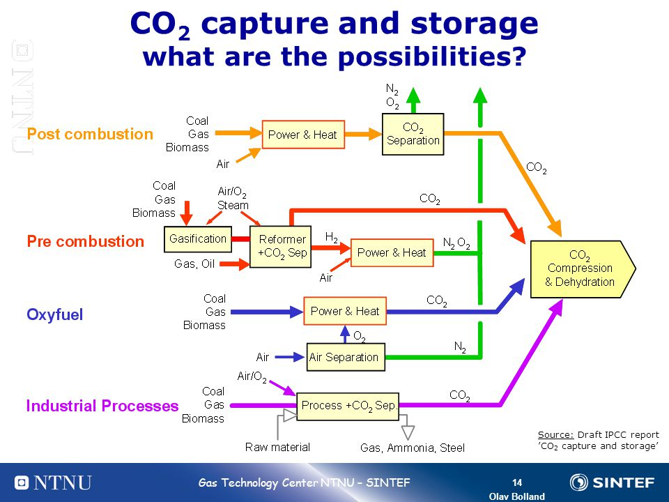 CO2 capture and storage what are the possibilities