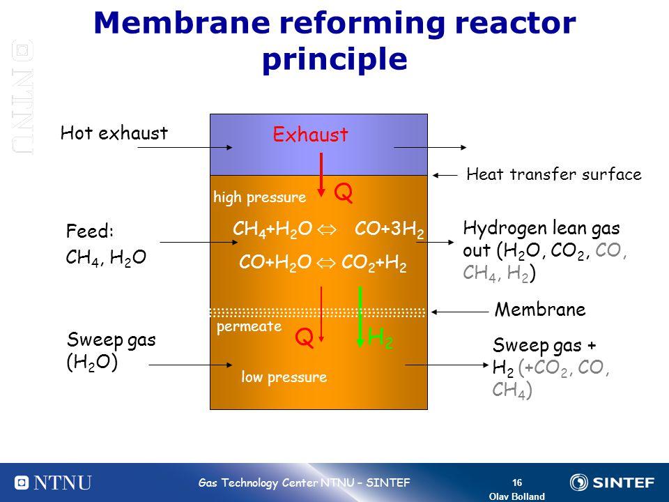 Membrane reforming reactor principle