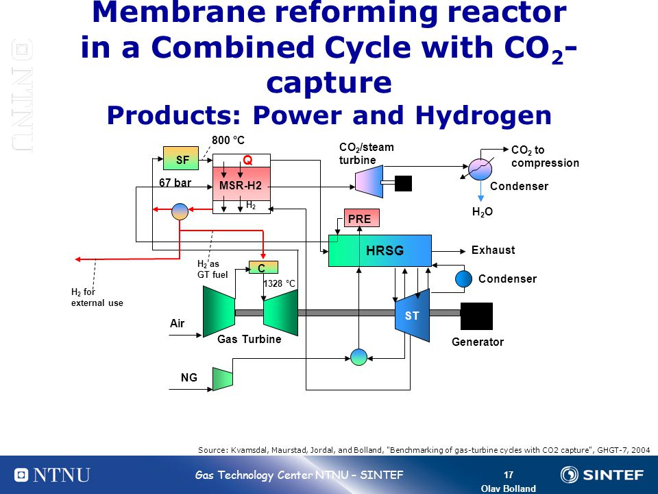 Membrane reforming reactor in a Combined Cycle with CO2-capture Products: Power and Hydrogen