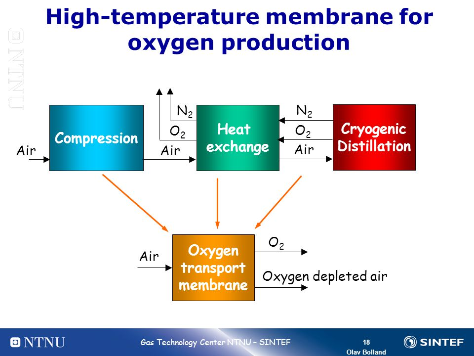 High-temperature membrane for oxygen production