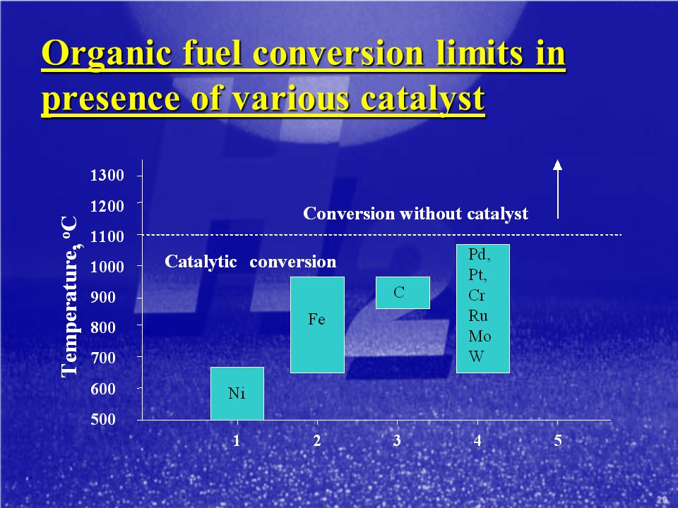 Organic fuel conversion limits in presence of various catalyst