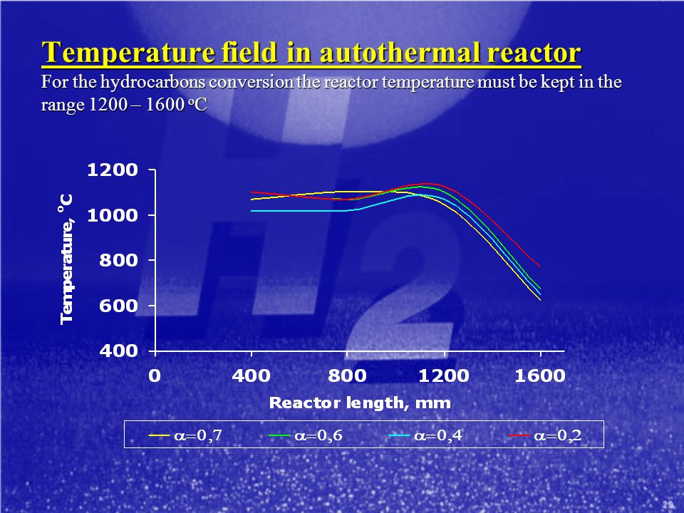 Temperature field in autothermal reactor For the hydrocarbons conversion the reactor temperature must be kept in the range 1200 – 1600 oC