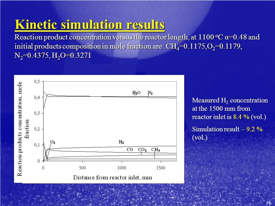 Kinetic simulation results Reaction product concentration versus the reactor length, at 1100 oC α=0.48 and initial products composition in mole fraction are: CH4=0.1175,O2=0.1179, N2=0.4375, H2O=0.3271