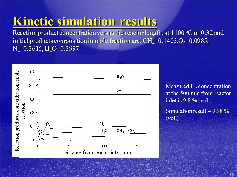 Kinetic simulation results Reaction product concentration versus the reactor length, at 1100 oC α=0.32 and initial products composition in mole fraction are: CH4=0.1403,O2=0.0985, N2=0.3615, H2O=0.3997