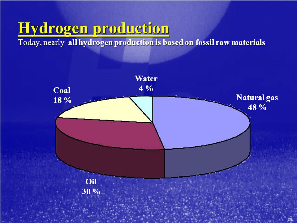 Hydrogen production Today, nearly all hydrogen production is based on fossil raw materials