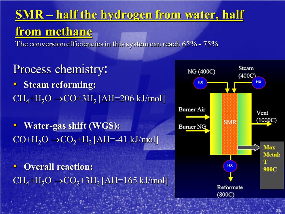 SMR – half the hydrogen from water, half from methane The conversion efficiencies in this system can reach 65% - 75%