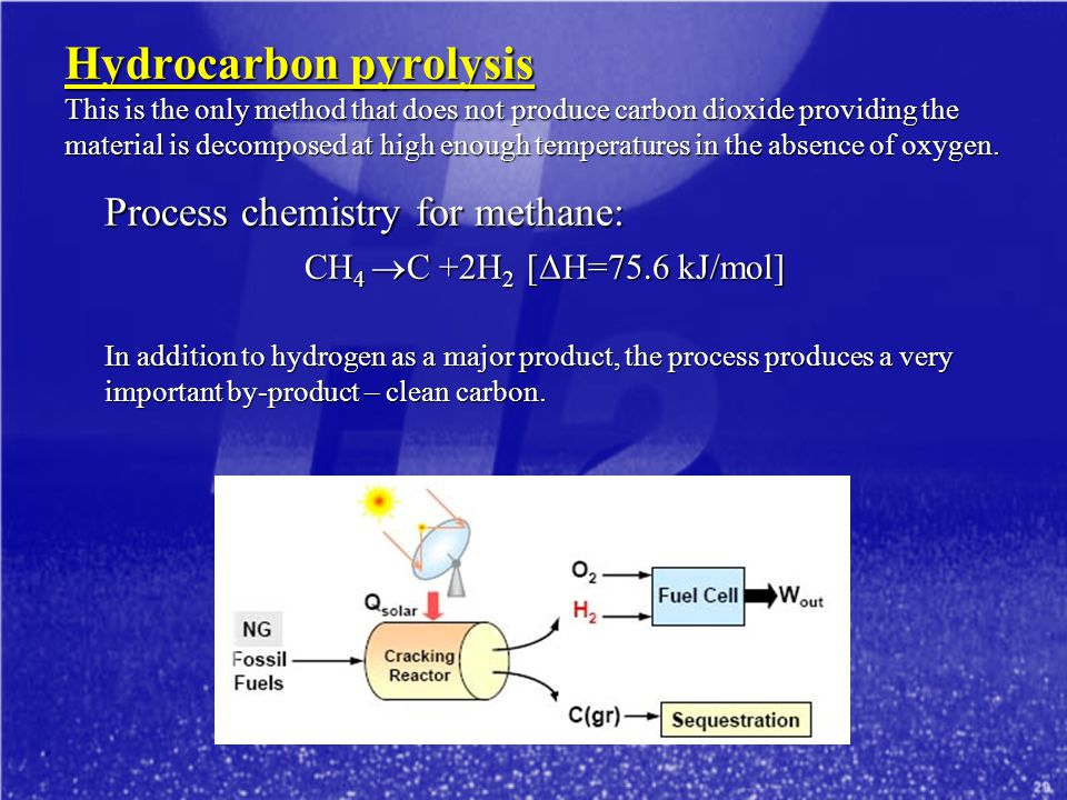Process chemistry for methane: