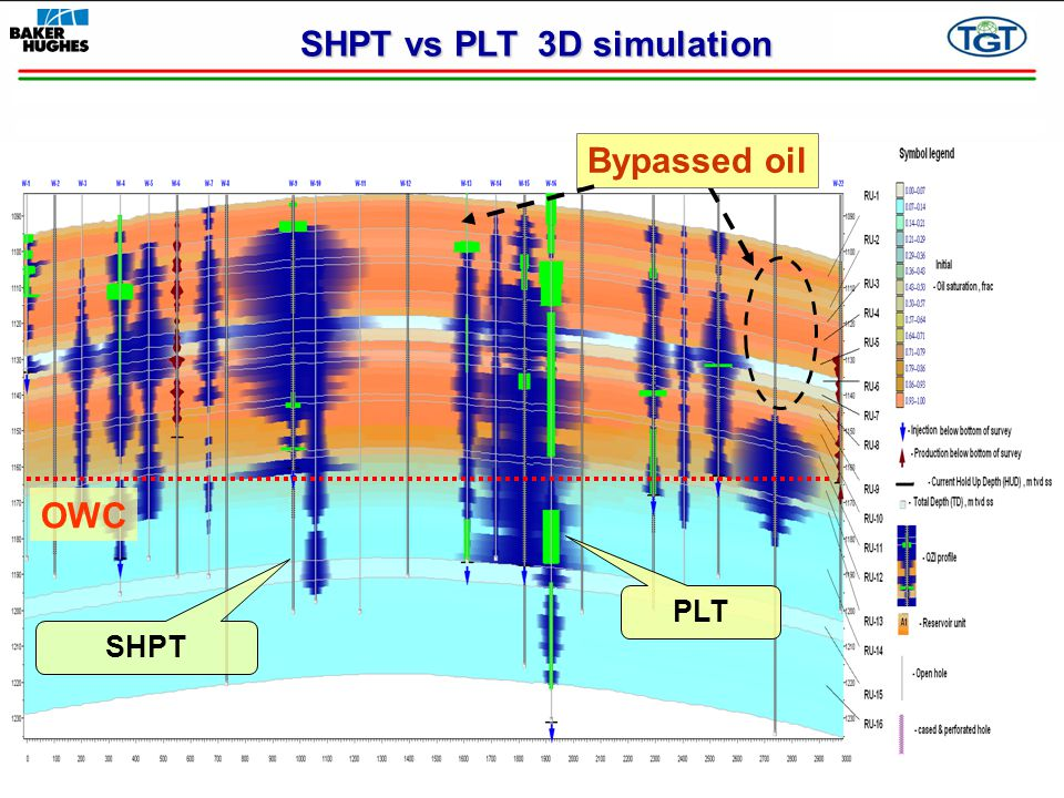 SHPT vs PLT 3D simulation