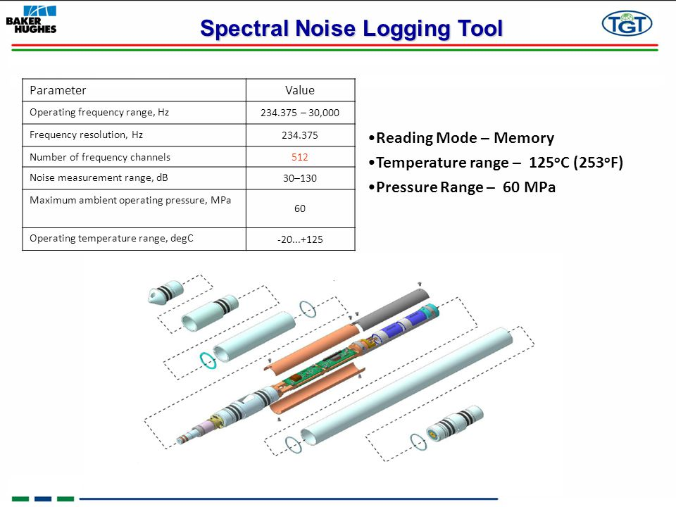 Spectral Noise Logging Tool