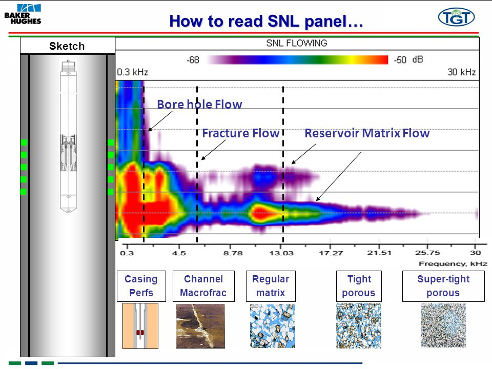 How to read SNL panel… Bore hole Flow Fracture Flow