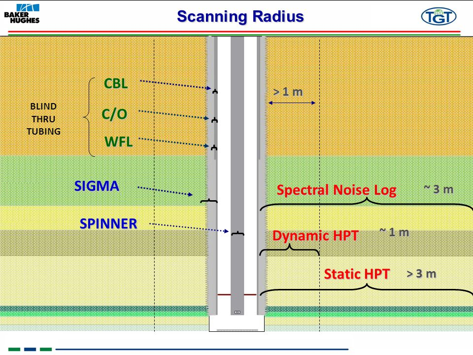 Scanning Radius CBL C/O WFL SIGMA Spectral Noise Log SPINNER