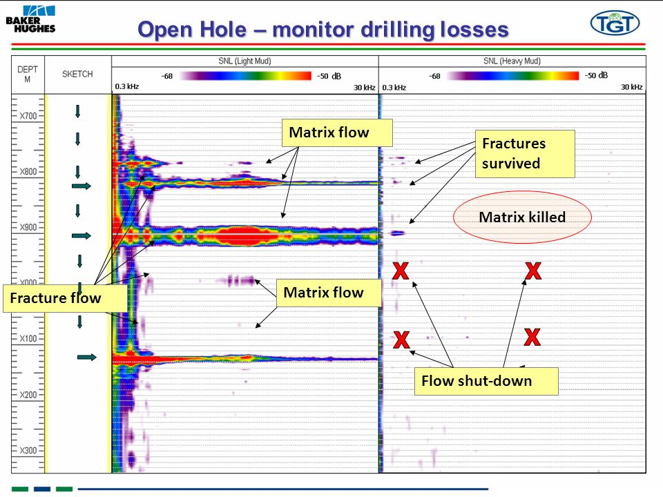 Open Hole – monitor drilling losses