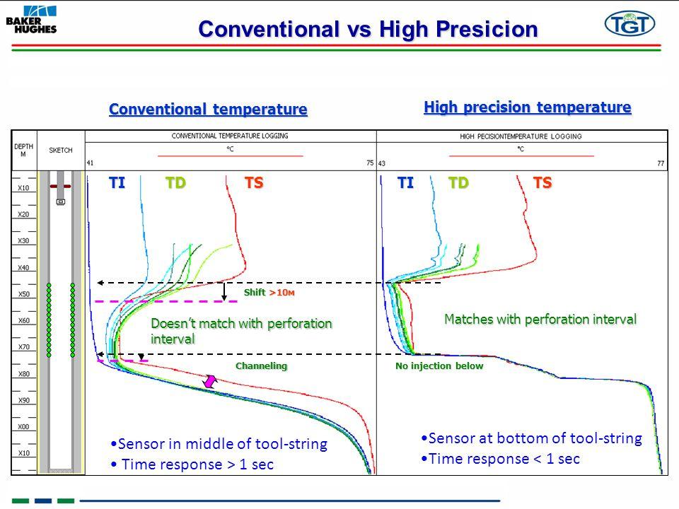Conventional vs High Presicion