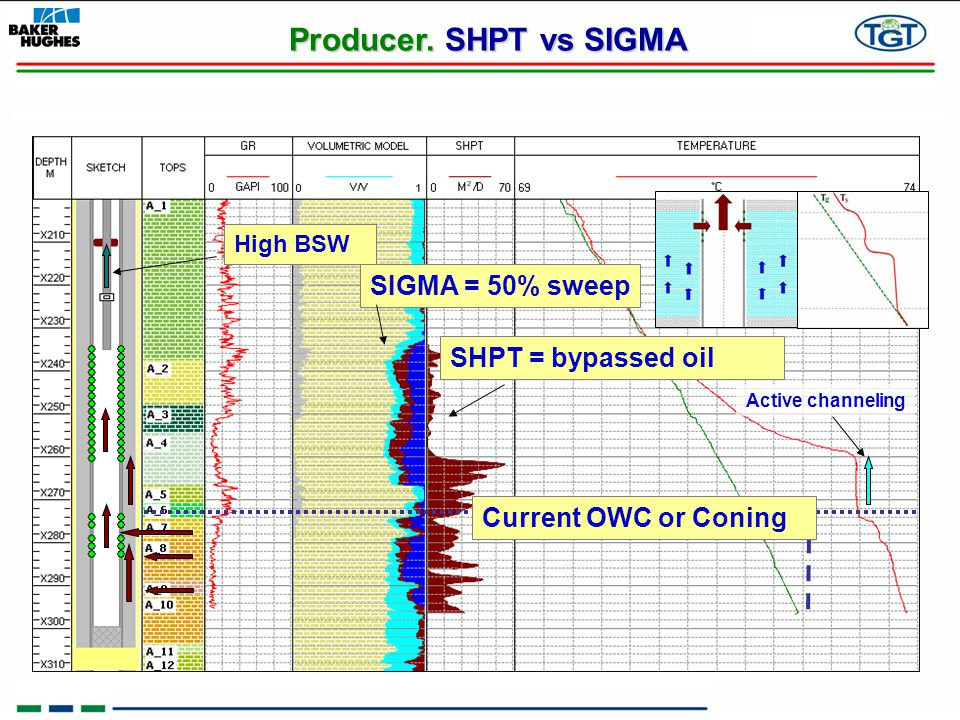 Producer. SHPT vs SIGMA SIGMA = 50% sweep SHPT = bypassed oil