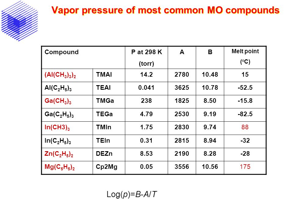 Vapor pressure of most common MO compounds