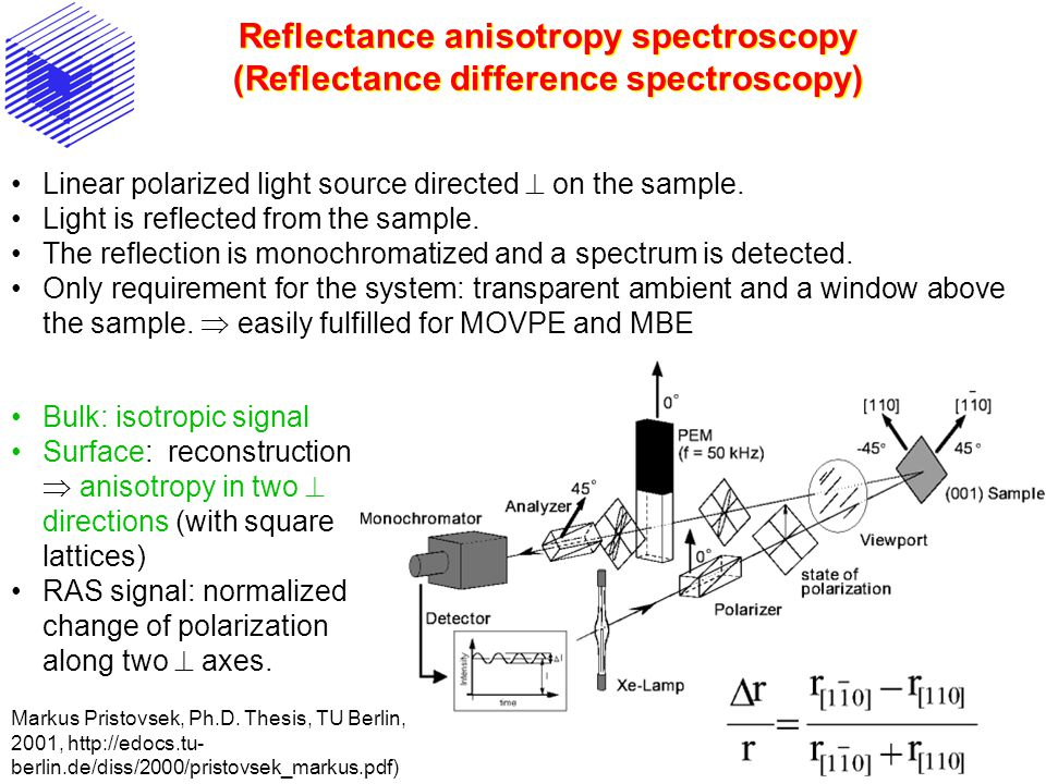 Reflectance anisotropy spectroscopy (Reflectance difference spectroscopy)