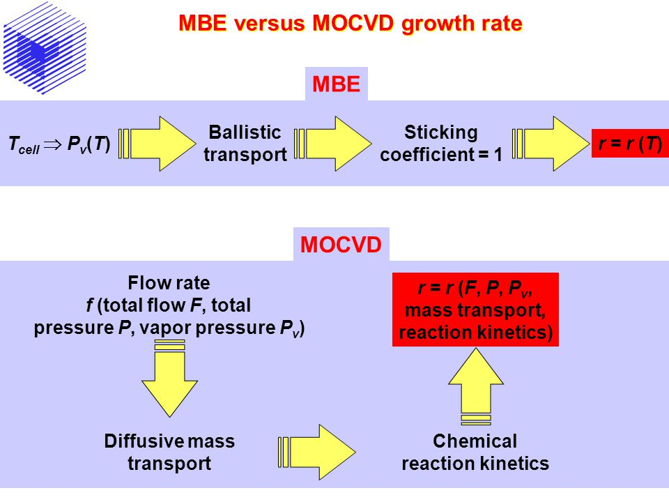 MBE versus MOCVD growth rate