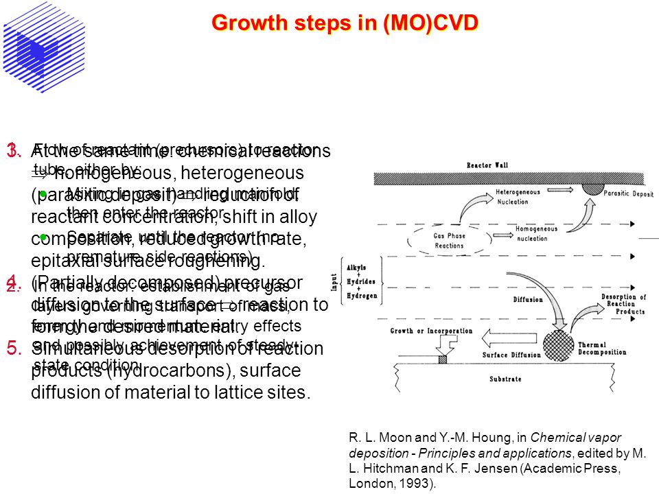 Growth steps in (MO)CVD