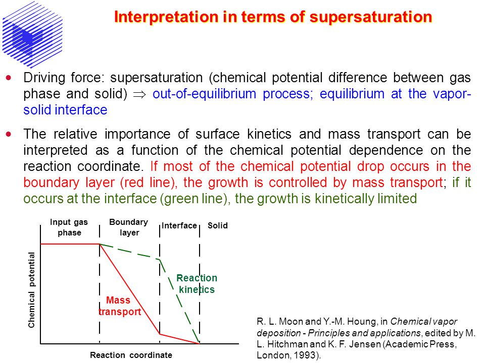 Interpretation in terms of supersaturation
