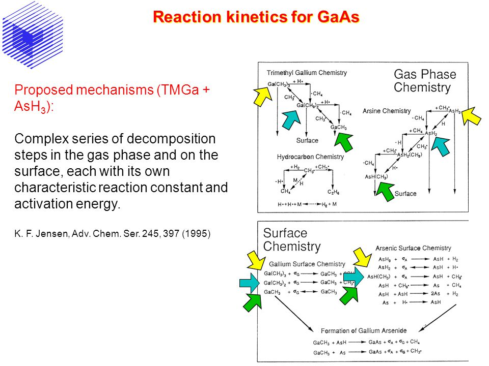 Reaction kinetics for GaAs