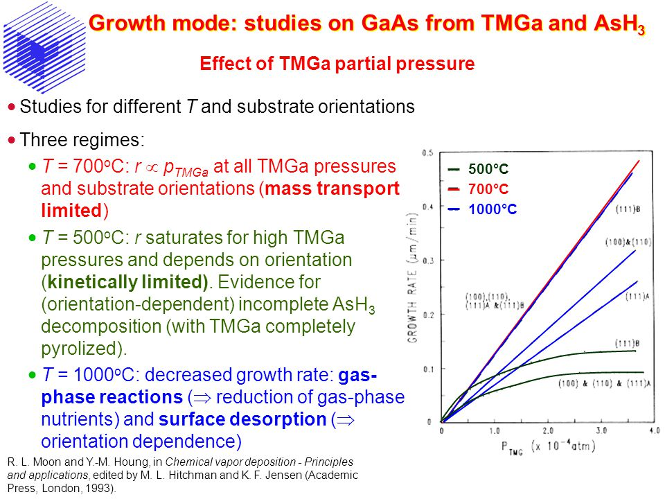 Growth mode: studies on GaAs from TMGa and AsH3