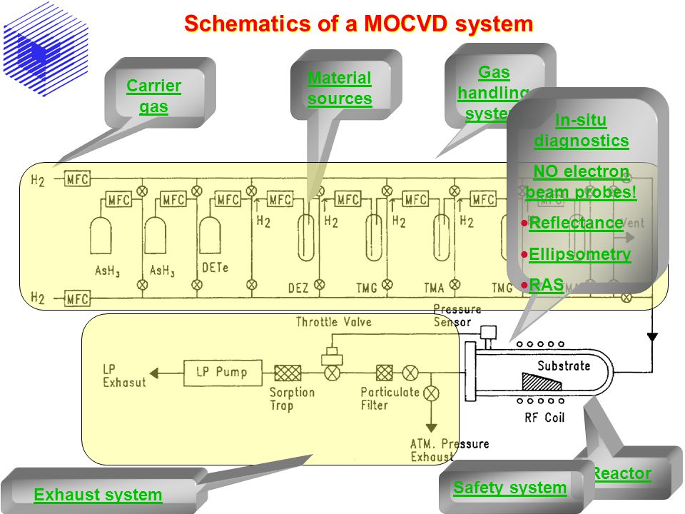 Schematics of a MOCVD system