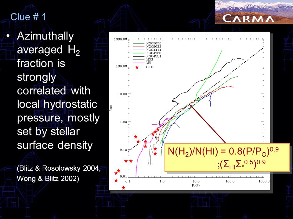 Clue # 1 Azimuthally averaged H2 fraction is strongly correlated with local hydrostatic pressure, mostly set by stellar surface density.