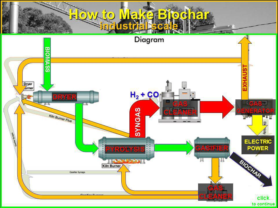 How to Make Biochar industrial scale 2007
