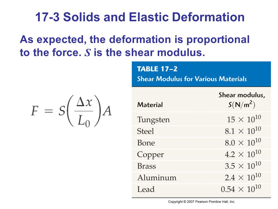 17-3 Solids and Elastic Deformation