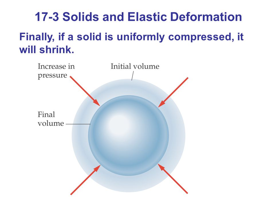 17-3 Solids and Elastic Deformation