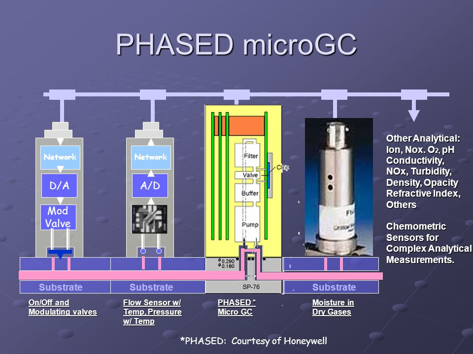 PHASED microGC D/A A/D Mod Valve Press/ Temp Other Analytical: