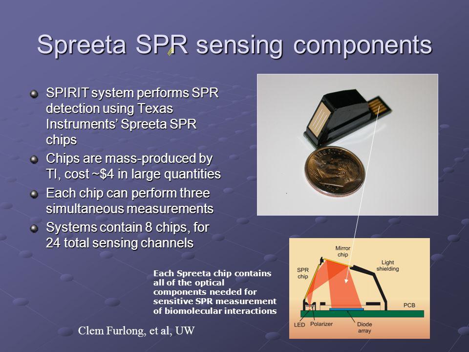 Spreeta SPR sensing components