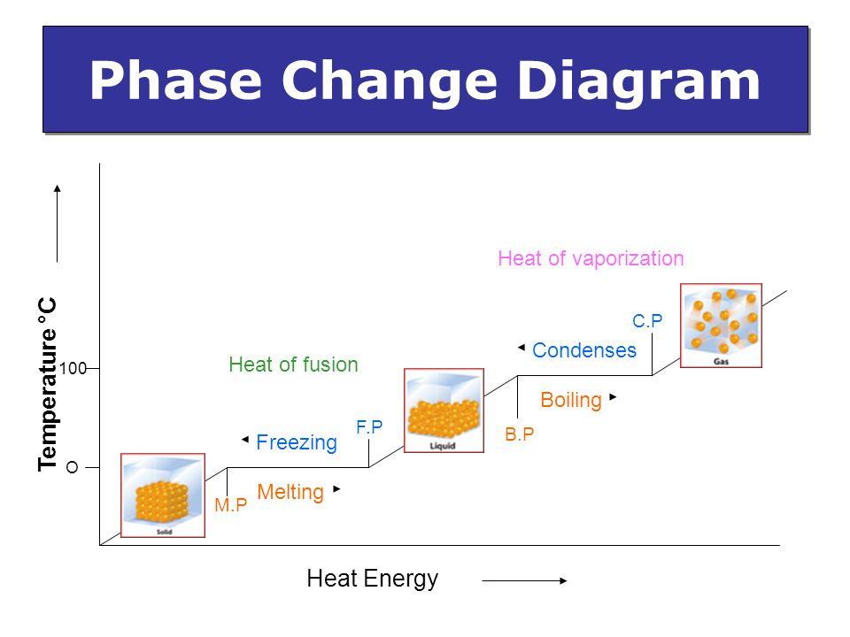 Phase Change Diagram Temperature °C Heat Energy Heat of vaporization