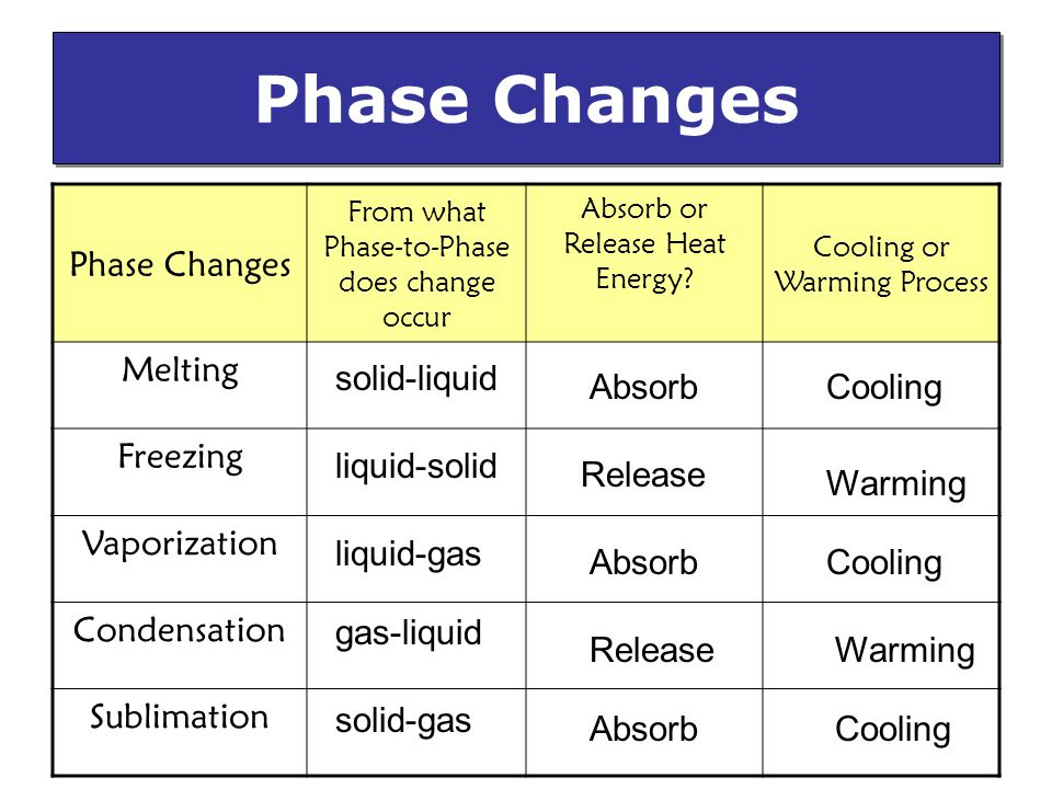 Phase Changes Phase Changes Melting Freezing Vaporization Condensation