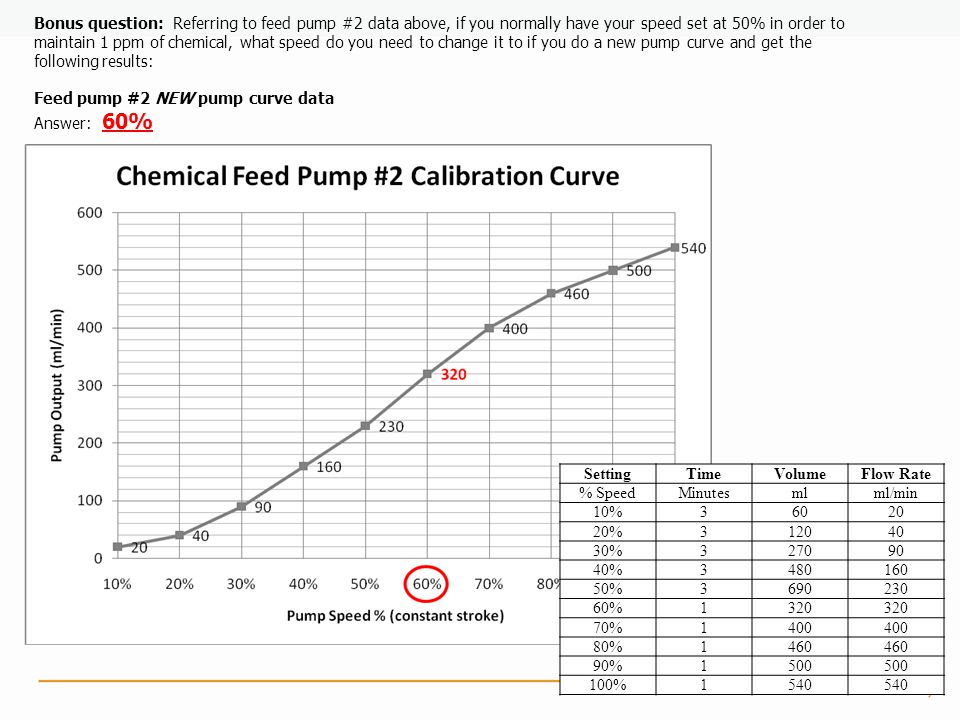 Bonus question: Referring to feed pump #2 data above, if you normally have your speed set at 50% in order to maintain 1 ppm of chemical, what speed do you need to change it to if you do a new pump curve and get the following results:
