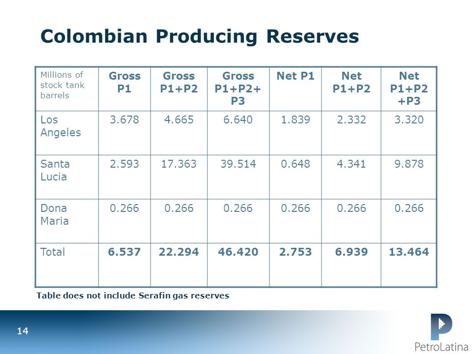 Colombian Producing Reserves