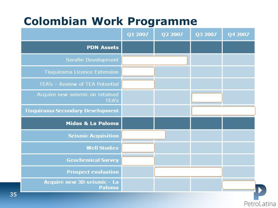 Colombian Work Programme