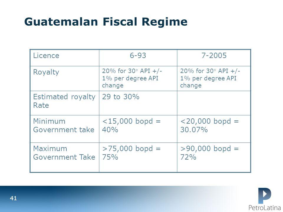 Guatemalan Fiscal Regime