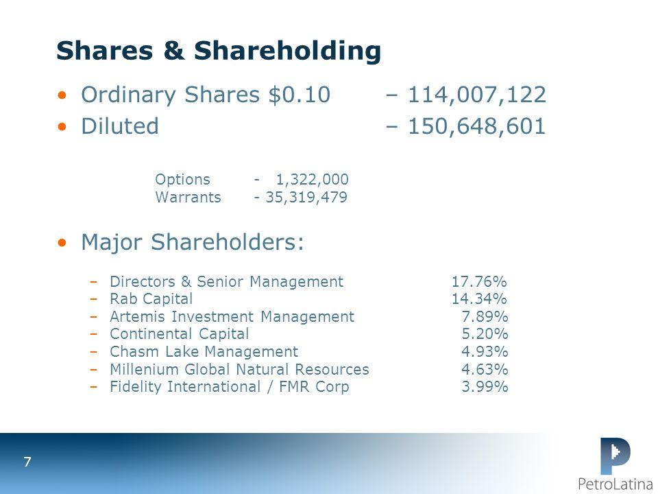 Shares & Shareholding Ordinary Shares $0.10 – 114,007,122