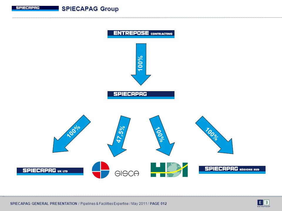 SPIECAPAG Group 100% 47,5% 100% 100% 100%