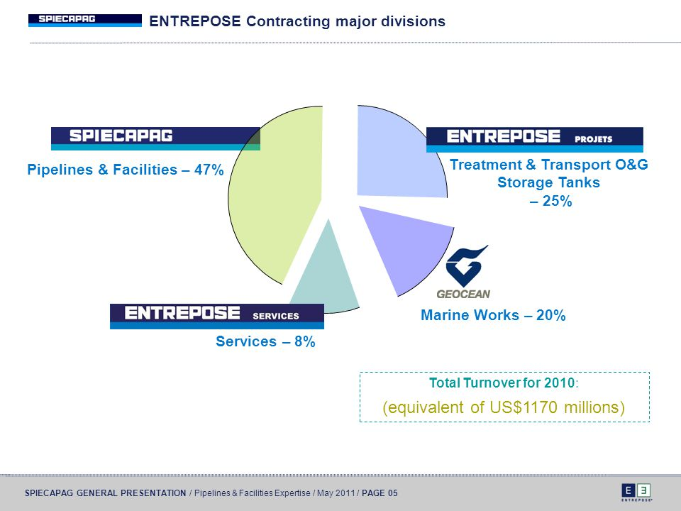 ENTREPOSE Contracting major divisions