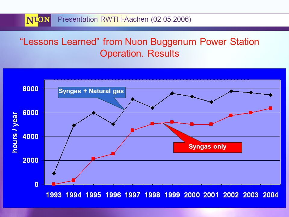 Lessons Learned from Nuon Buggenum Power Station Operation. Results