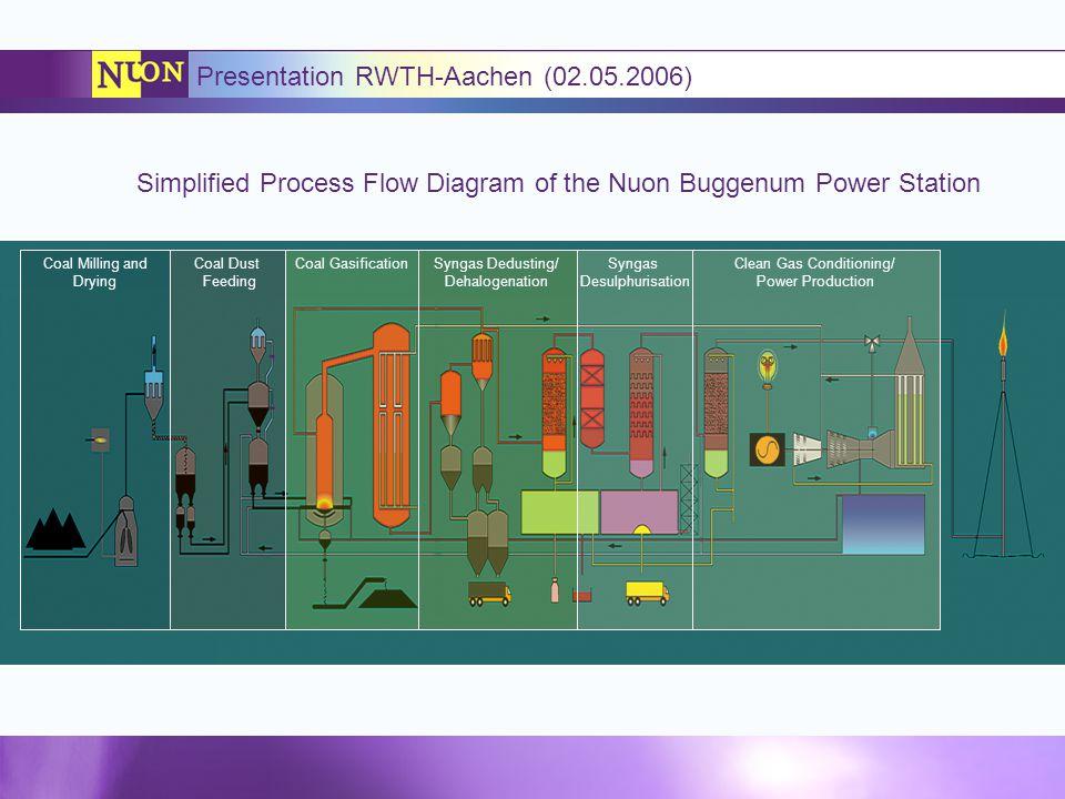 Presentation RWTH-Aachen (02.05.2006)