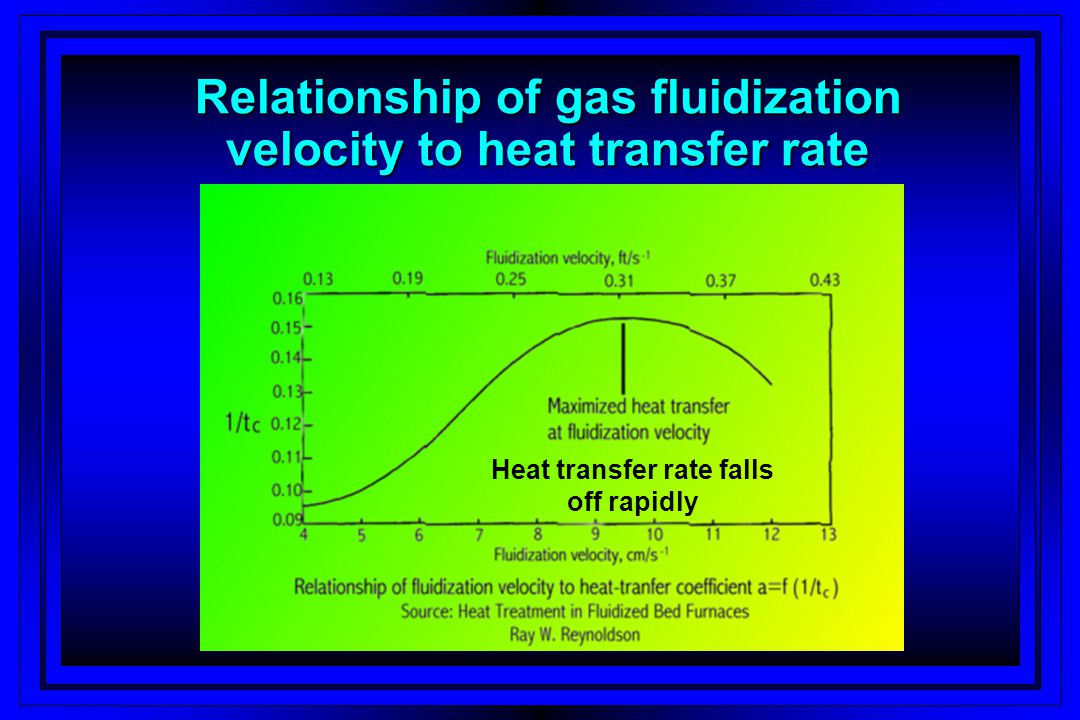 Relationship of gas fluidization velocity to heat transfer rate