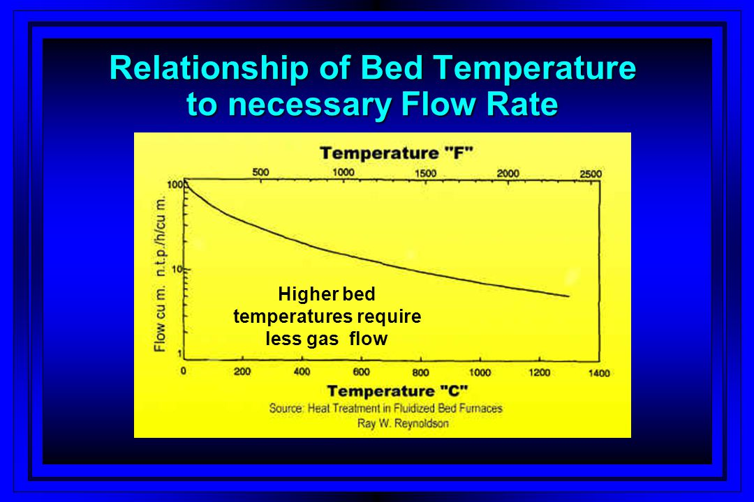 Relationship of Bed Temperature to necessary Flow Rate
