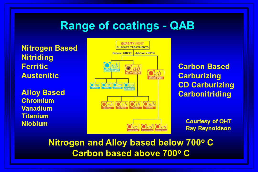 Nitrogen and Alloy based below 700o C Carbon based above 700o C