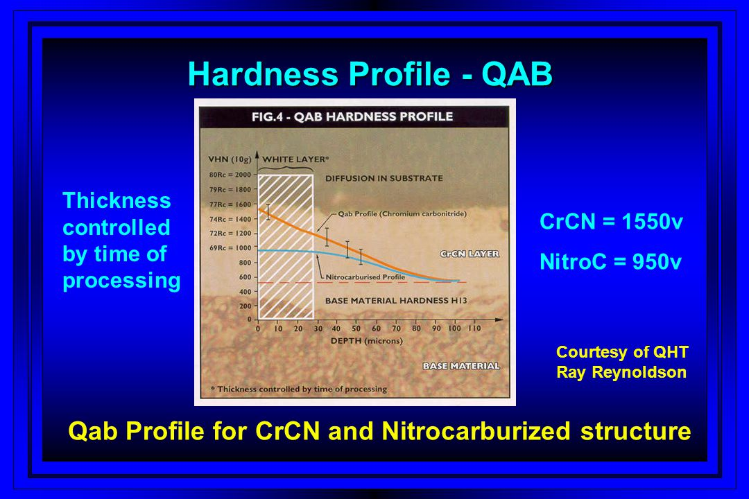 Qab Profile for CrCN and Nitrocarburized structure