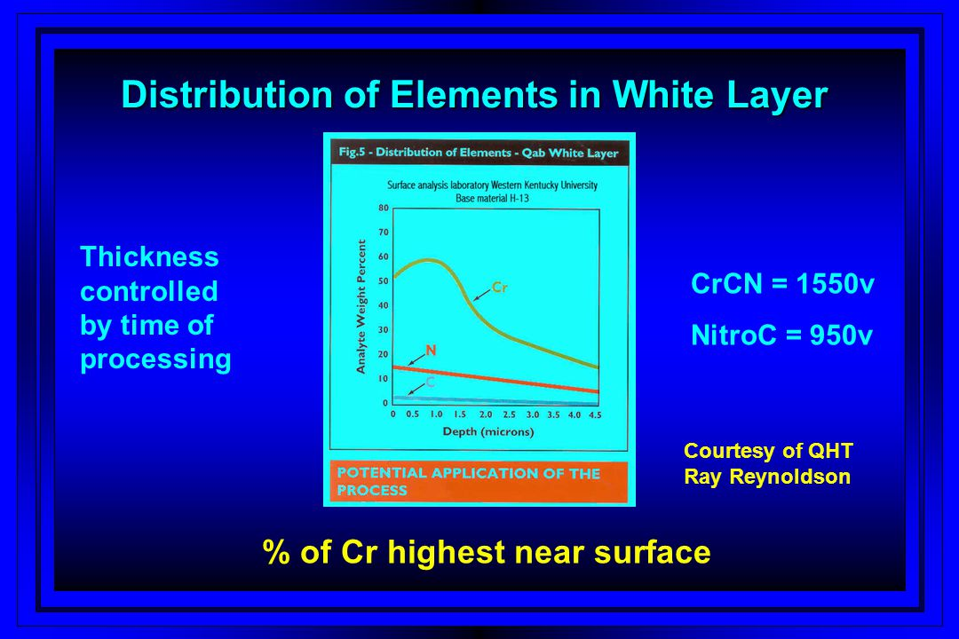 Distribution of Elements in White Layer