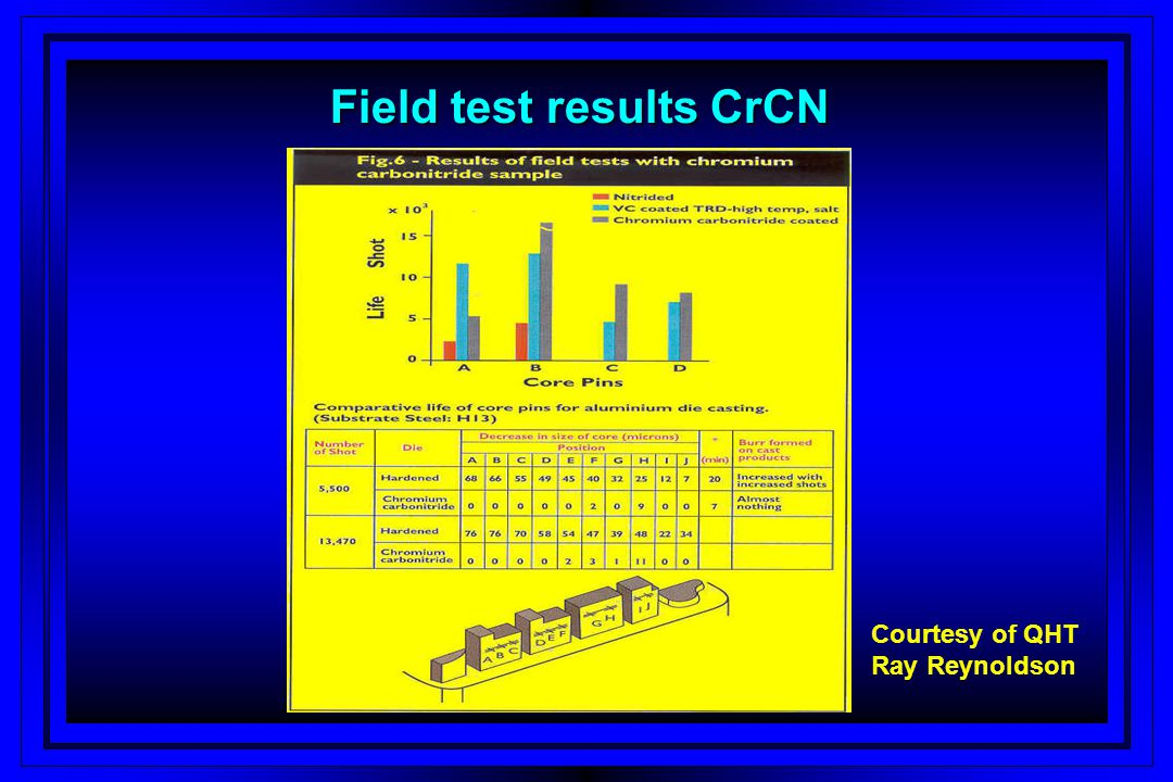 Field test results CrCN