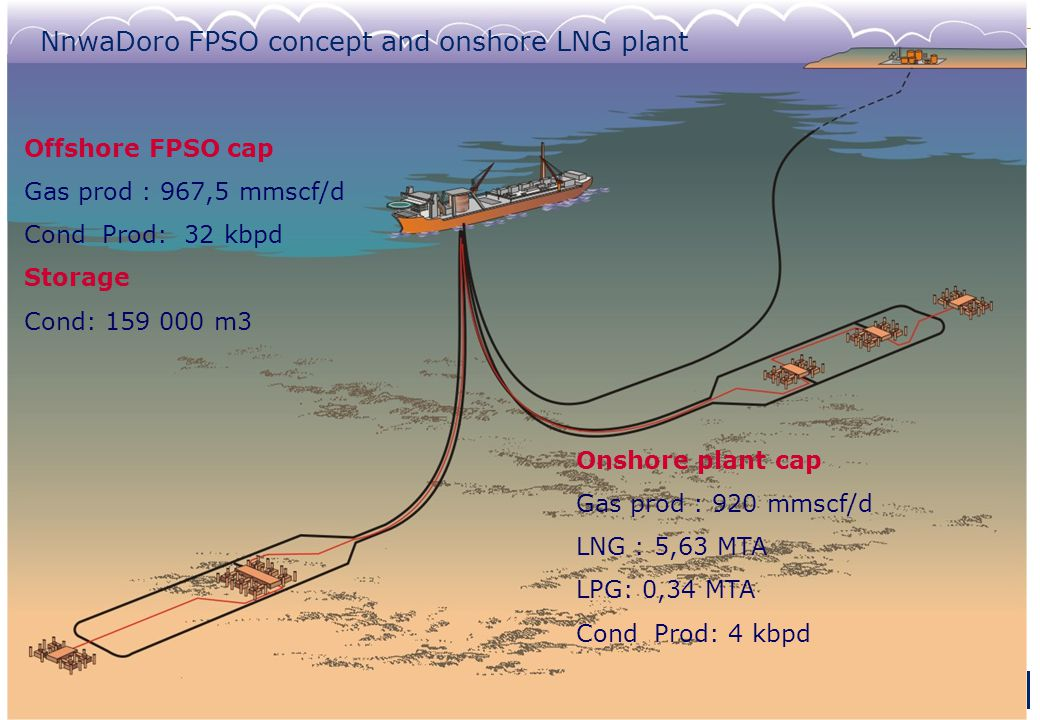 NnwaDoro FPSO concept and onshore LNG plant